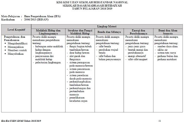 Kisi Soal Ujian Sekolah Berstandar Nasional  Download Kisi-Kisi Soal USBN SD/MI Tahun 2020 (Bahasa Indonesia, Matematika, dan IPA) Irisan KTSP 2006 dan Kurikulum 2020