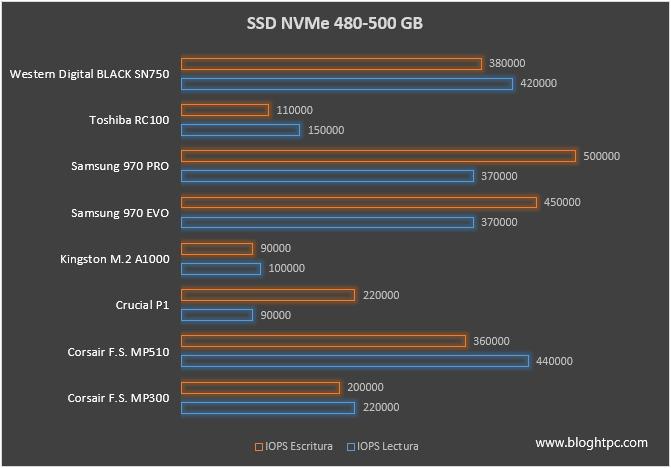SSD NVME TAMAÑO 480 GB / 500 GB Rendimiento Aleatorio