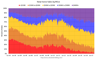 New Home Sales by Price