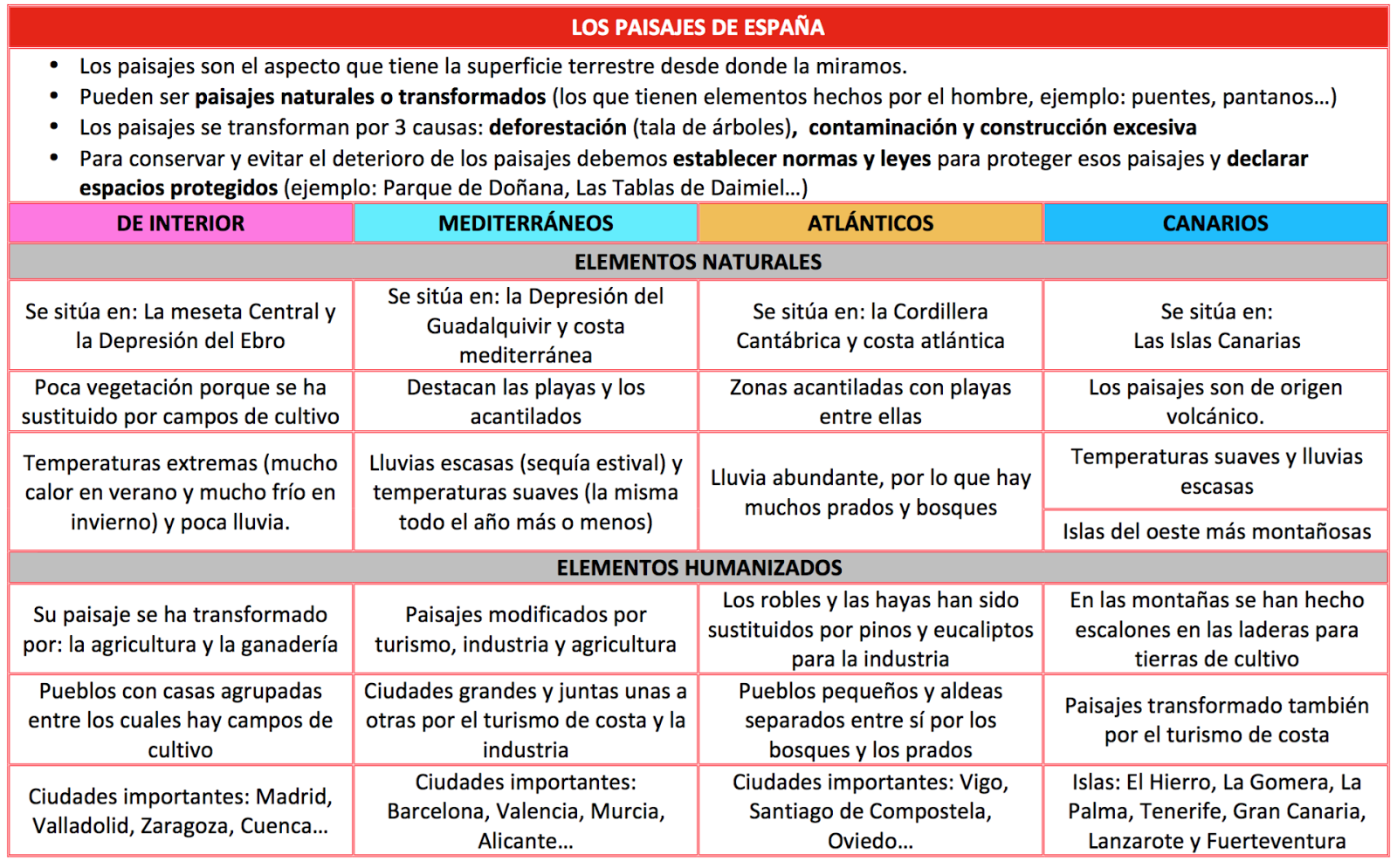 EL TRASTERO DE EDUCACIÓN PRIMARIA: Resumen tema 4 sociales - Los ...