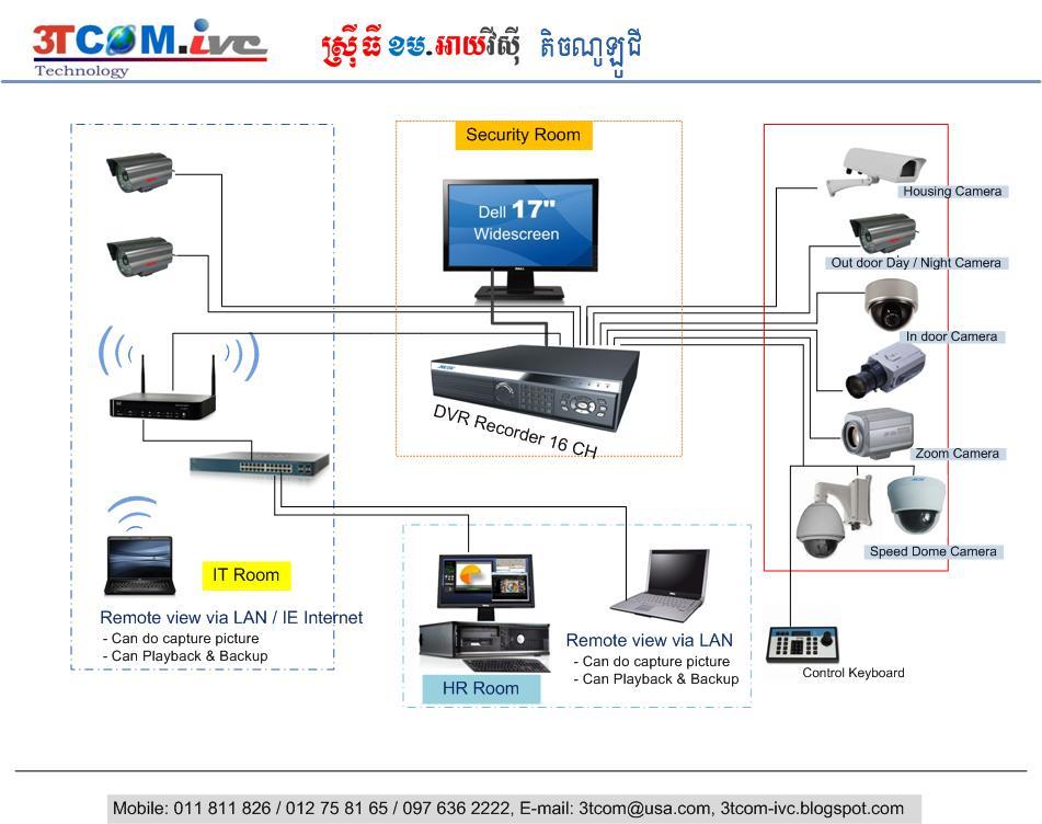 3TCOMivc Technology