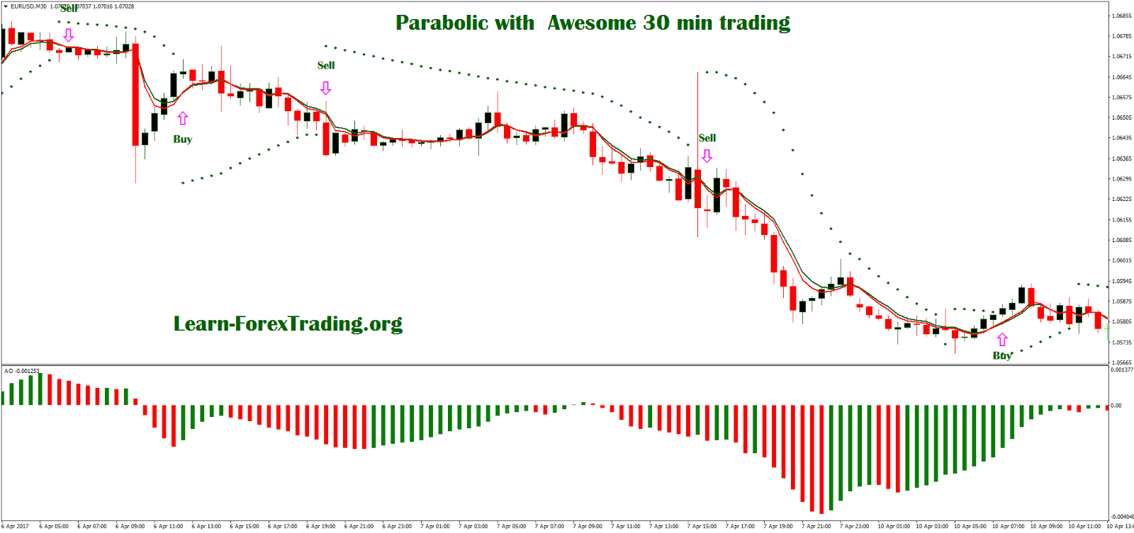 Forex 30 minute trading