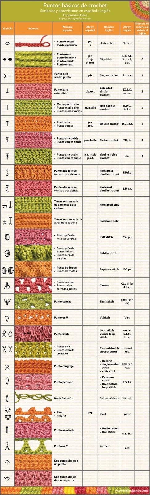 Como Interpretar o Leer los Patrones de Crochet Ingles