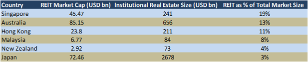 REIT as percentage of market size higher in India than APAC countries