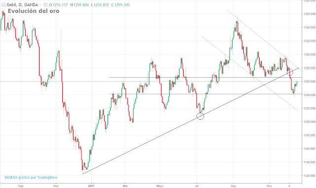 El oro sube ligeramente tras caída del dólar
