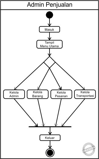Dikasebaspot201703pahami activity diagrams besertaml blogspot faqgwx5n5owlds81z9kbiaaaaaaaaaharjhk7ogta3ehbbvihbq whhjs7gj7vucqck4bs400simbol initial status awal activity diagram2b dikasebag ccuart Choice Image