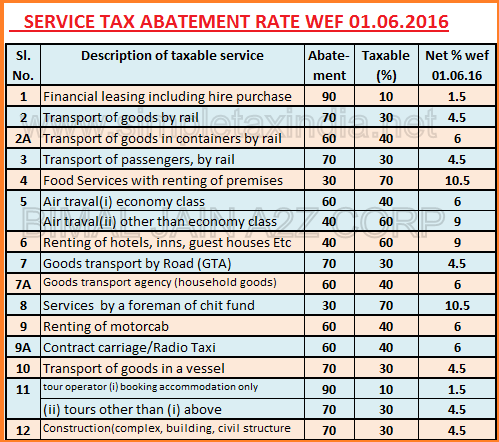 service tax rate chart for fy 2015 16 under reverse charge: Service tax abatement rates wef 01 06 2016 simple tax india