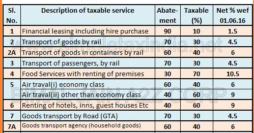 service tax abatement chart 2015 16 pdf: Service tax abatement rates wef 01 06 2016 simple tax india