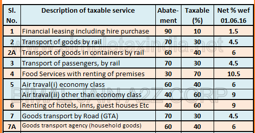 service tax abatement chart 2015 16 notification: Service tax abatement rates wef 01 06 2016 simple tax india