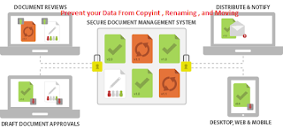 How to Protect your files form copying deleting , moving from one drive to an other drive