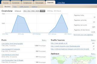 Statistik Blogger