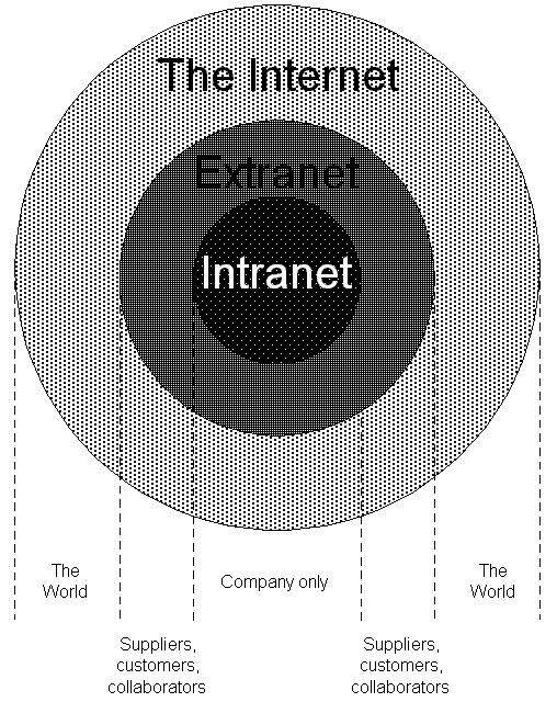 Pengertian Internet, Intranet dan Ekstranet Beserta Fungsinya