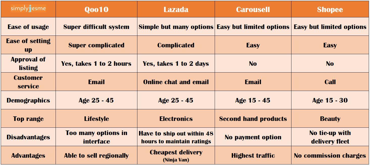 a8eb92365f5 Qoo10 vs Lazada vs Carousell vs Shopee - A comprehensive guide to ...