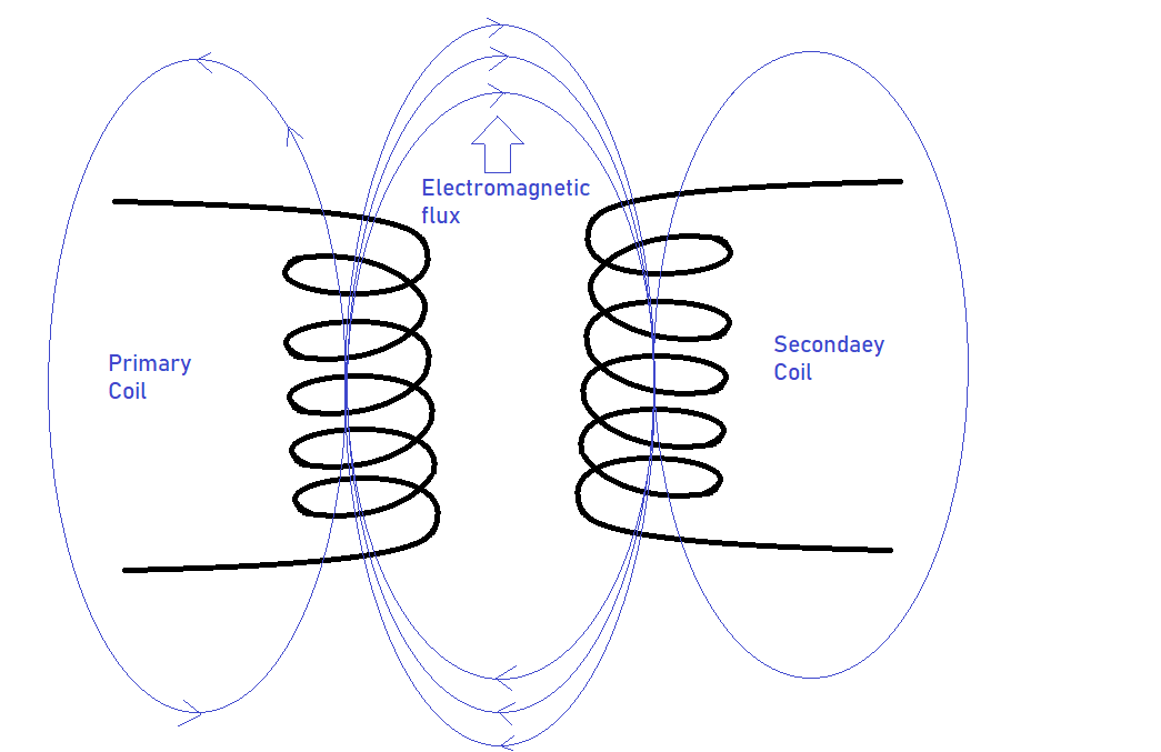 how does transformer work