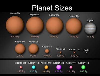 Earth-like Exoplanets Discovered by the Kepler  Spacecraft Chart Courtesy of NASA.