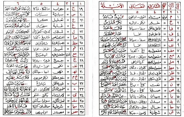 makna logat Kitab Kuning dengan Aksara Arab Pegon
