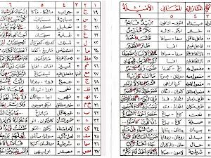 Ngalogat; Memaknai Kitab Kuning dengan Aksara Arab Pegon