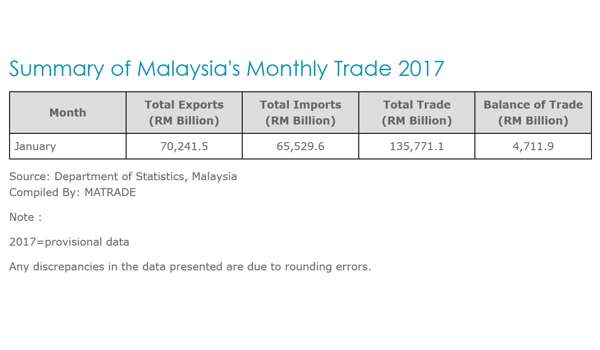 Eksport Malaysia Melonjak 13.6% Pada Bulan Januari 2017