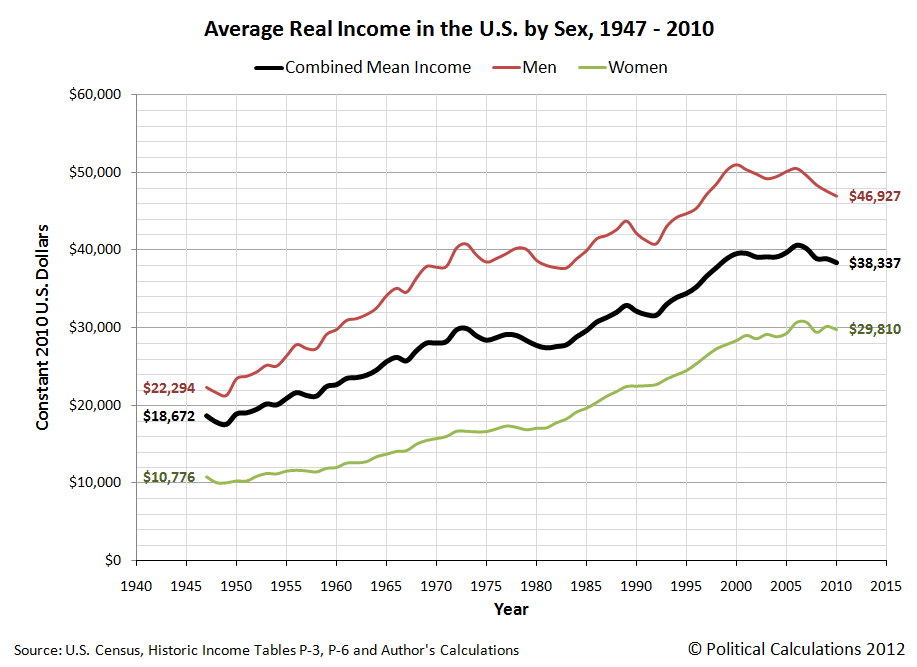 Average Real Income in the U.S. by Sex, 1947-2010, Constant 2010 U.S. Dollars