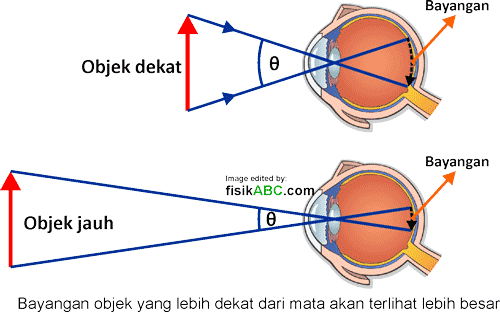 sudut padang atau penglihatan mata tanpa lup dan dengan menggunakan lup (Kaca pembesar): perbesaran anguler lup