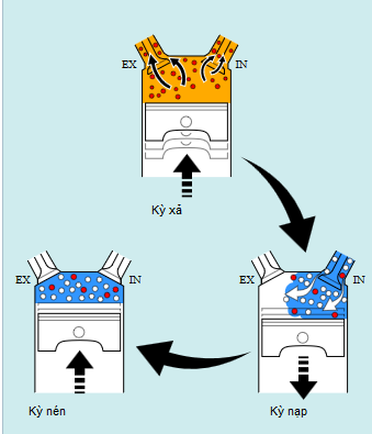 Hệ thống tuần hoàn khí xả EGR