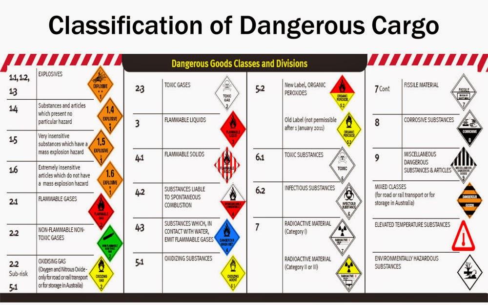 Pengertian Dangerous Goods Regulation Lengkap Dengan Gambar