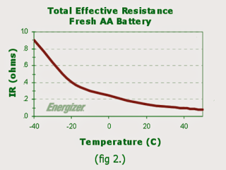 Total effective resistance of AAA cell 1.5V