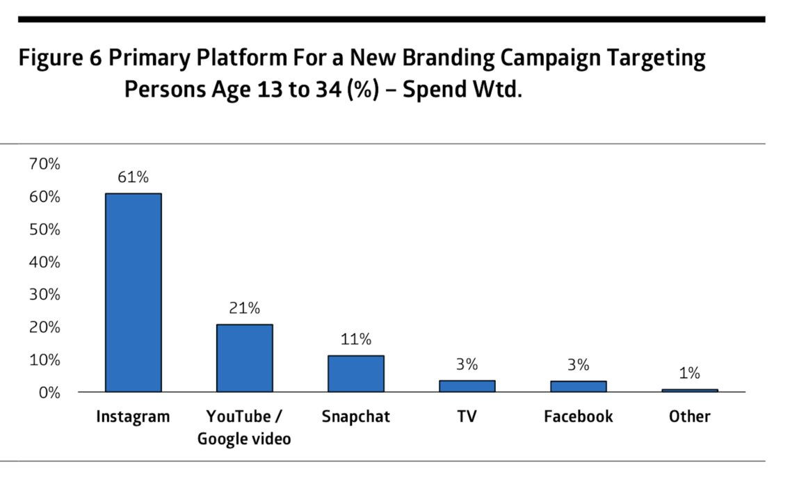 Cowen surveyed major US ad marketers, and its study reveals that for new branding campaigns, the buyers would overwhelmingly pick the Facebook-owned social network Instagram as their first choice