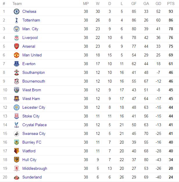 Klasemen Liga Primer Inggris musim lalu