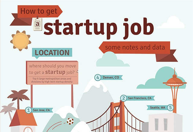 Image: How To Get Startup Job Some Notes And Data