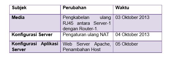 Kegiatan Belajar 4 : Menalar Tugas dan Tanggung Jawab Admin Server
