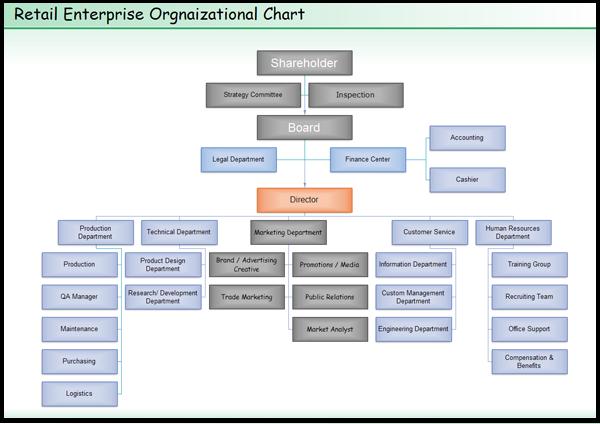 defenisi organisasi dan manfaat mennggunakan struktur bagan Struktur Organisasi Perusahaan Summarecon contoh struktur organisasi perusahaan