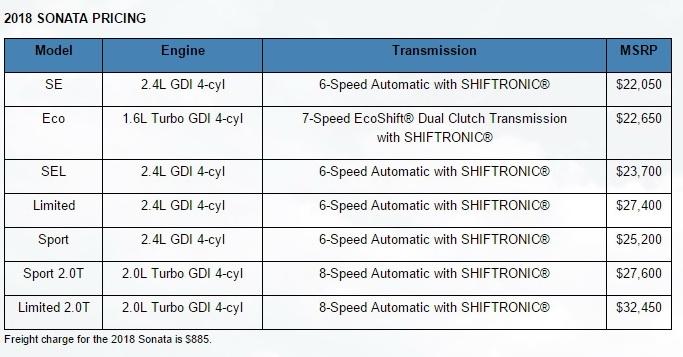 2018 hyundai limited 2 0t. Contemporary 2018 Prices For The New 2018 Hyundai Sonata Kick Off At 22050 SE 24L  Models And Reach Up To 32450 Limited 20T Version To Hyundai Limited 2 0t G
