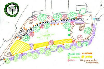 Diseño de bosque de Alimento de la Red Ibérica de Bosques Comestibles