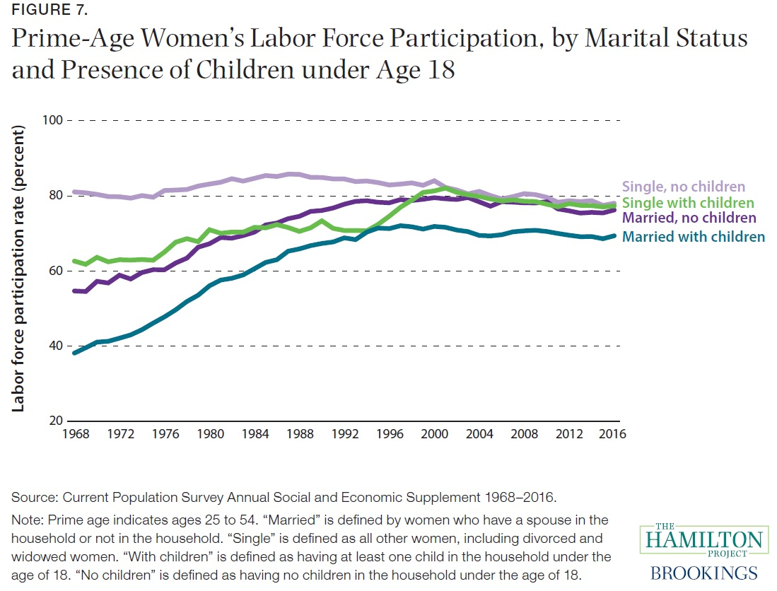 the increase in women participation in the labor force over the decades Labor force participation rates for prime-age men and women aged 25-54 have dropped in the 2000s, although the decline for men is a continuation of a mild long-term trend while the decline for women is a reversal of a long-term trend.
