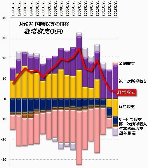 経常収支 日本 貿易収支 金融収支 所得収支 サービス収支 赤字