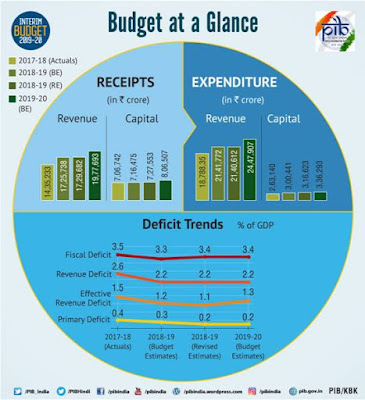 Union Budget 2019-20 Fiscal Provisions
