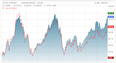 CAC 40 All Tradable (SBF 250) vs CAC 40