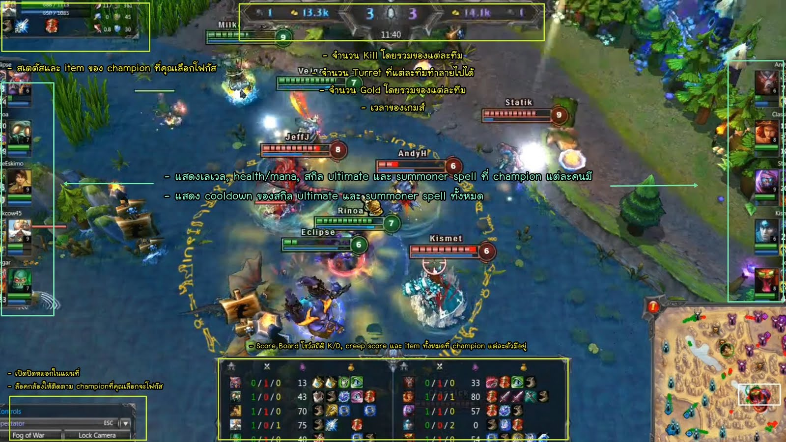 League of Legends Thai Blog (LoLthBlog): What's going on in