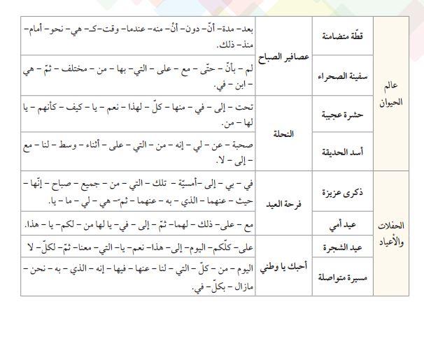 لائحة الكلمات البصرية الخاصة بمرجع في رحاب اللغة العربية المستوى الثاني
