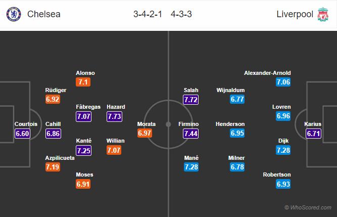 Lineups, News, Stats – Chelsea vs Liverpool