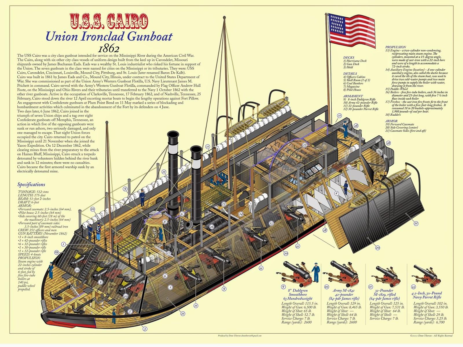 Uss Monitor Diagram Pioneer Avh 280bt Softwareupdate Naval Analyses Infographics 6 American Civil War