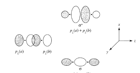 Scientia ac Labore: Molecular Orbital Theory Notes II