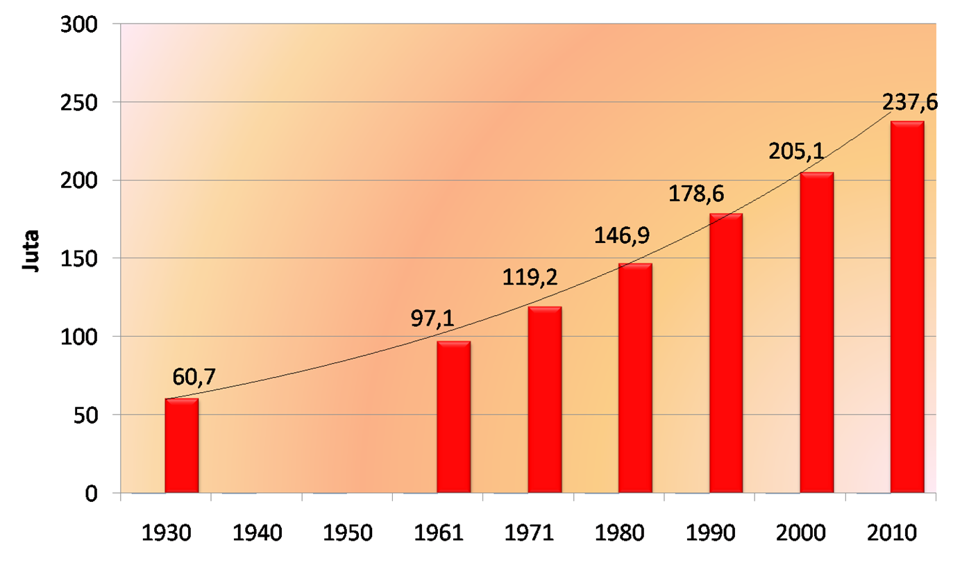 Tabel jumlah penduduk Indonesia 2014 Data Jumlah Penduduk Indonesia Terbaru