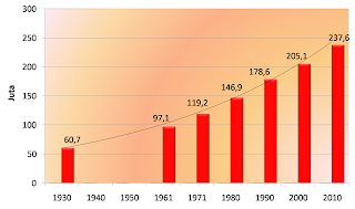 Hasil gambar untuk pertumbuhan dan perkembanganpenduduk