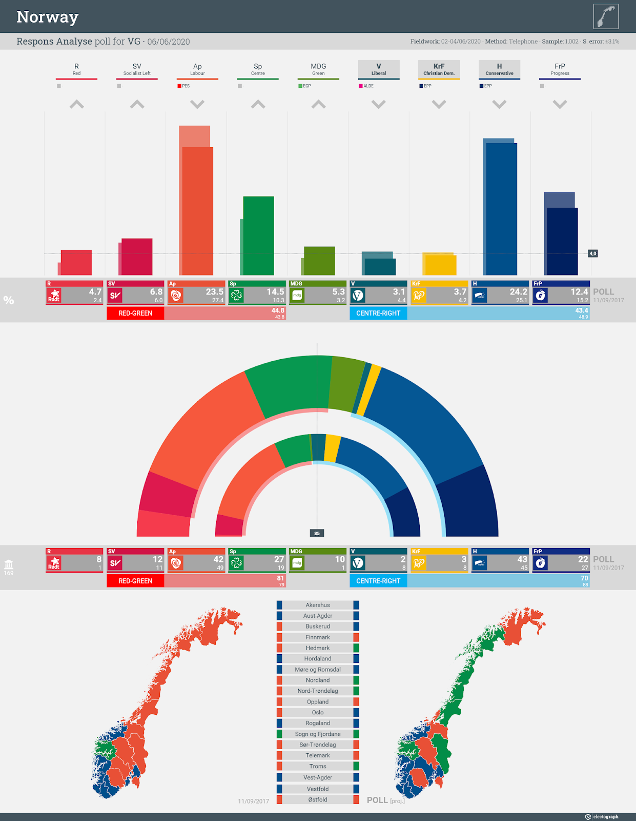 NORWAY: Respons Analyse poll chart for VG, 6 June 2020