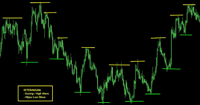 wave chart forex