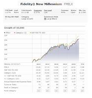 Fidelity New Millennium Fund (FMILX)