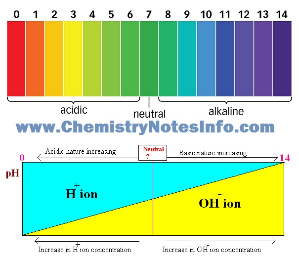 pH scale for acid neutral and alkaline (or base) - Acid base strength indication by H and OH ion concentration