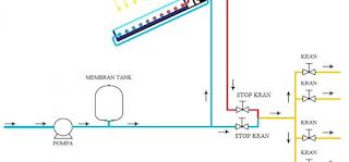 Trik Memasang Instalasi Pipa Air Panas